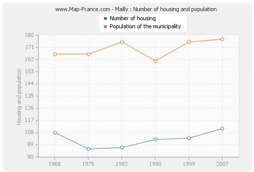 Mailly : Number of housing and population