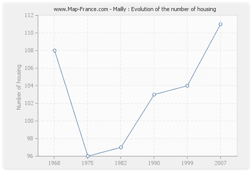 Mailly : Evolution of the number of housing