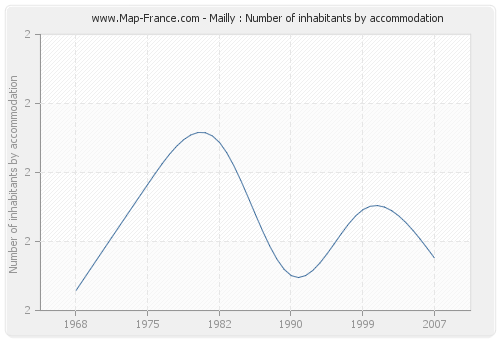 Mailly : Number of inhabitants by accommodation
