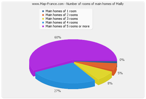 Number of rooms of main homes of Mailly