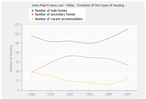 Malay : Evolution of the types of housing