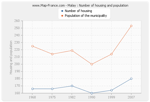 Malay : Number of housing and population