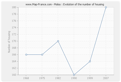 Malay : Evolution of the number of housing