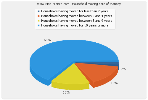 Household moving date of Mancey