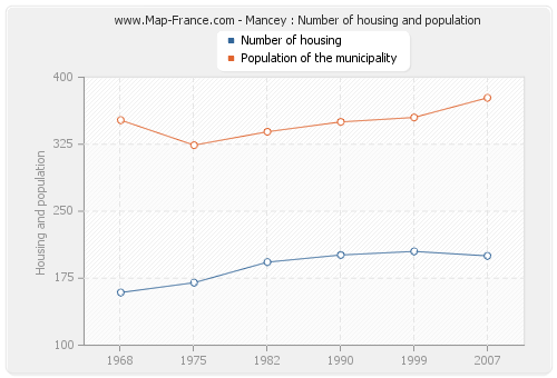 Mancey : Number of housing and population