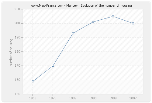 Mancey : Evolution of the number of housing