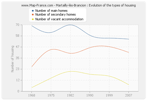 Martailly-lès-Brancion : Evolution of the types of housing