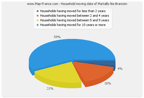 Household moving date of Martailly-lès-Brancion