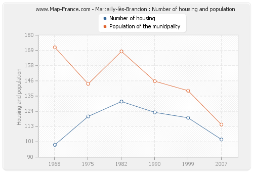 Martailly-lès-Brancion : Number of housing and population