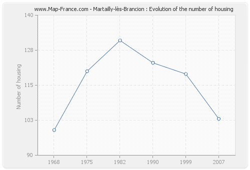 Martailly-lès-Brancion : Evolution of the number of housing