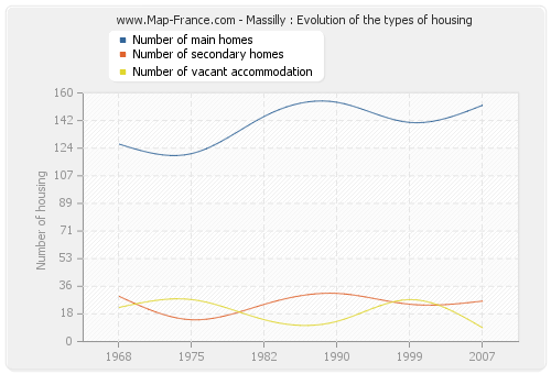 Massilly : Evolution of the types of housing