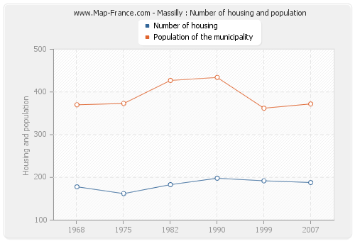 Massilly : Number of housing and population