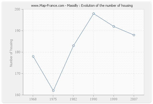 Massilly : Evolution of the number of housing