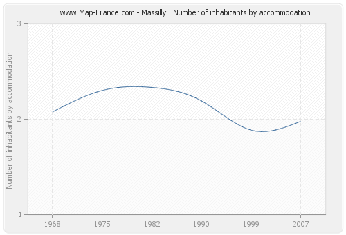 Massilly : Number of inhabitants by accommodation