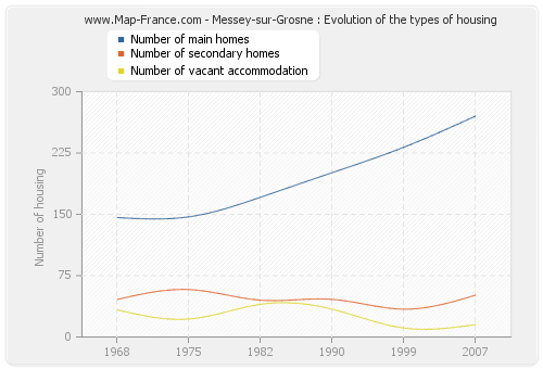 Messey-sur-Grosne : Evolution of the types of housing