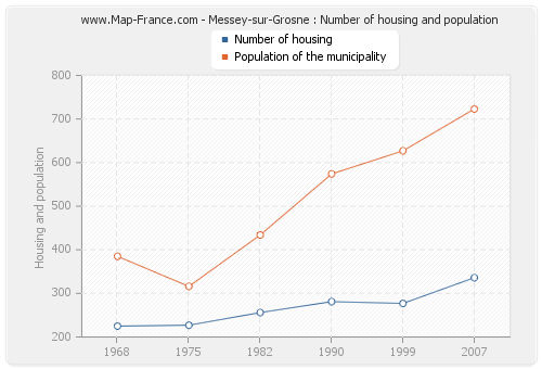 Messey-sur-Grosne : Number of housing and population