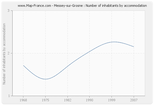 Messey-sur-Grosne : Number of inhabitants by accommodation