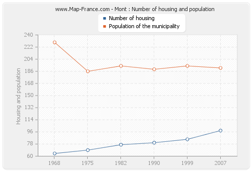 Mont : Number of housing and population