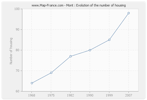 Mont : Evolution of the number of housing