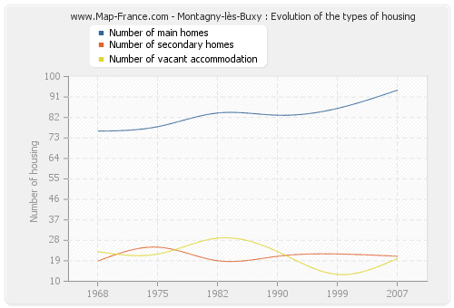 Montagny-lès-Buxy : Evolution of the types of housing