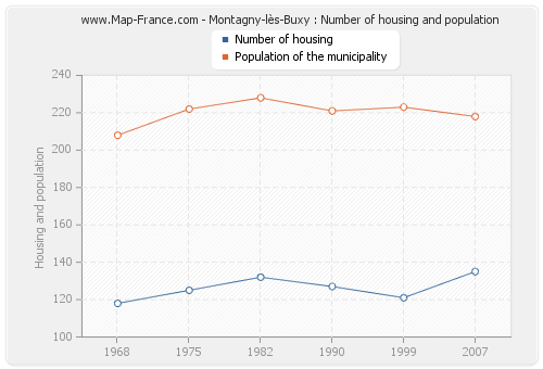 Montagny-lès-Buxy : Number of housing and population
