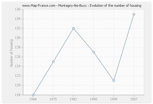 Montagny-lès-Buxy : Evolution of the number of housing