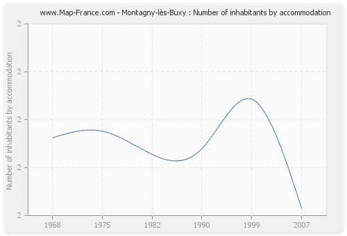 Montagny-lès-Buxy : Number of inhabitants by accommodation