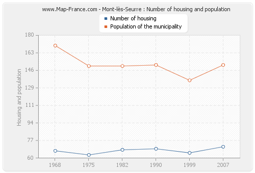 Mont-lès-Seurre : Number of housing and population