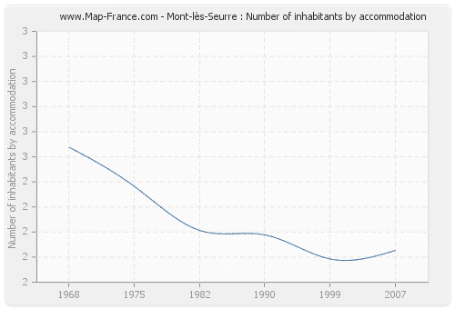 Mont-lès-Seurre : Number of inhabitants by accommodation