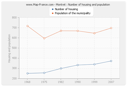Montret : Number of housing and population