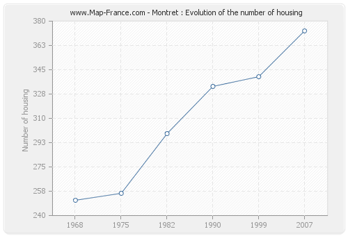 Montret : Evolution of the number of housing