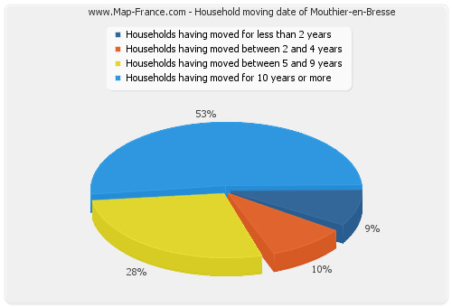 Household moving date of Mouthier-en-Bresse