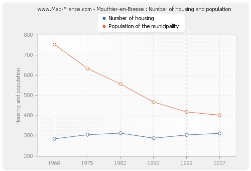 Mouthier-en-Bresse : Number of housing and population