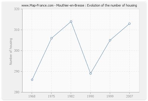 Mouthier-en-Bresse : Evolution of the number of housing