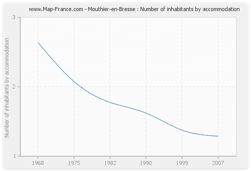 Mouthier-en-Bresse : Number of inhabitants by accommodation