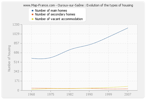 Ouroux-sur-Saône : Evolution of the types of housing