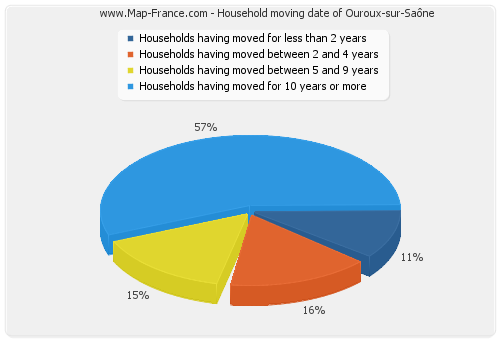 Household moving date of Ouroux-sur-Saône