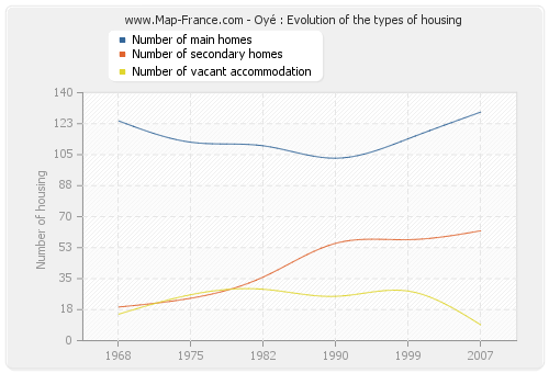Oyé : Evolution of the types of housing