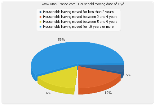 Household moving date of Oyé