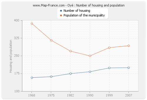 Oyé : Number of housing and population
