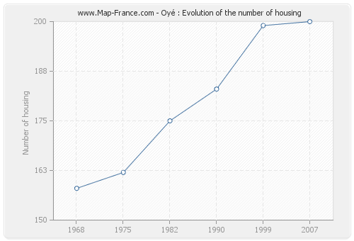 Oyé : Evolution of the number of housing