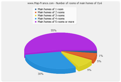 Number of rooms of main homes of Oyé