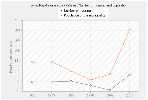 Palleau : Number of housing and population