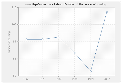 Palleau : Evolution of the number of housing