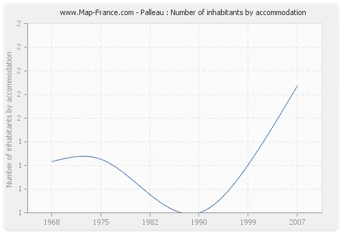 Palleau : Number of inhabitants by accommodation