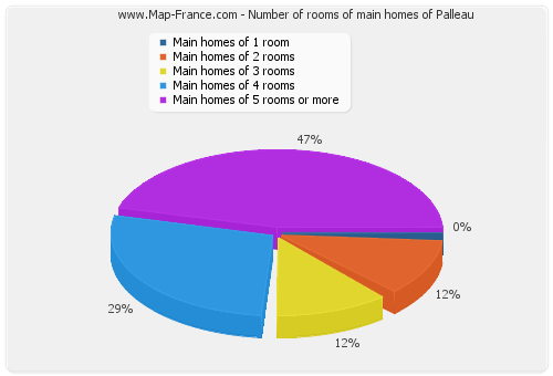 Number of rooms of main homes of Palleau