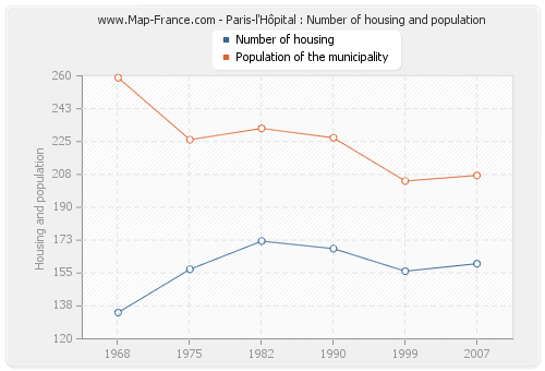 Paris-l'Hôpital : Number of housing and population