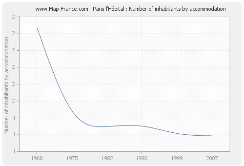 Paris-l'Hôpital : Number of inhabitants by accommodation