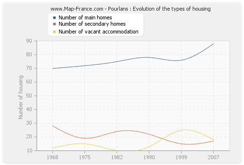 Pourlans : Evolution of the types of housing