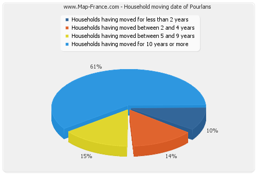 Household moving date of Pourlans
